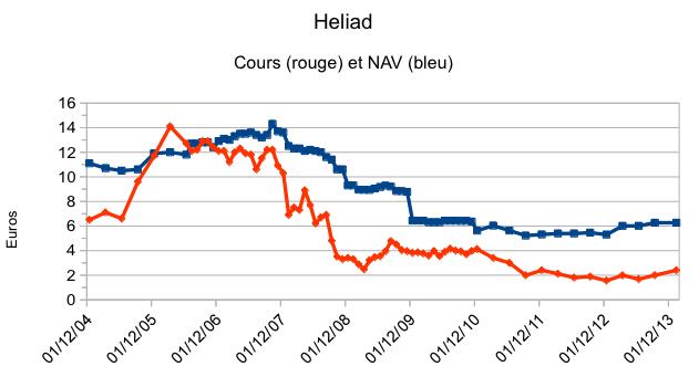 heliad_prix